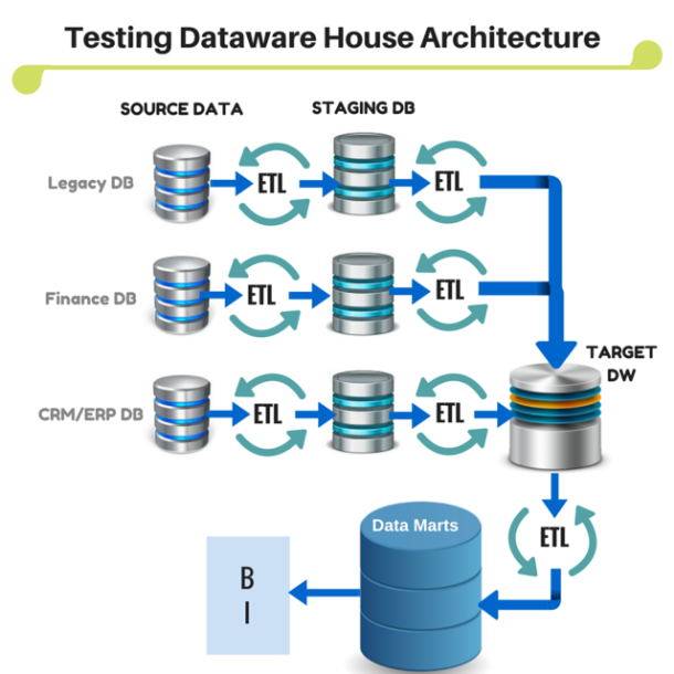 ETL-Data-Warehousing-Testing